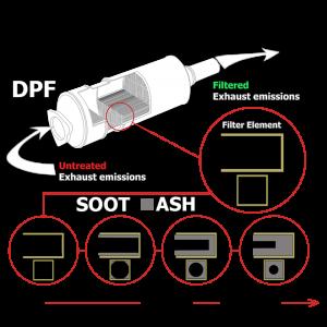 DPF_Blockage_Regeneration